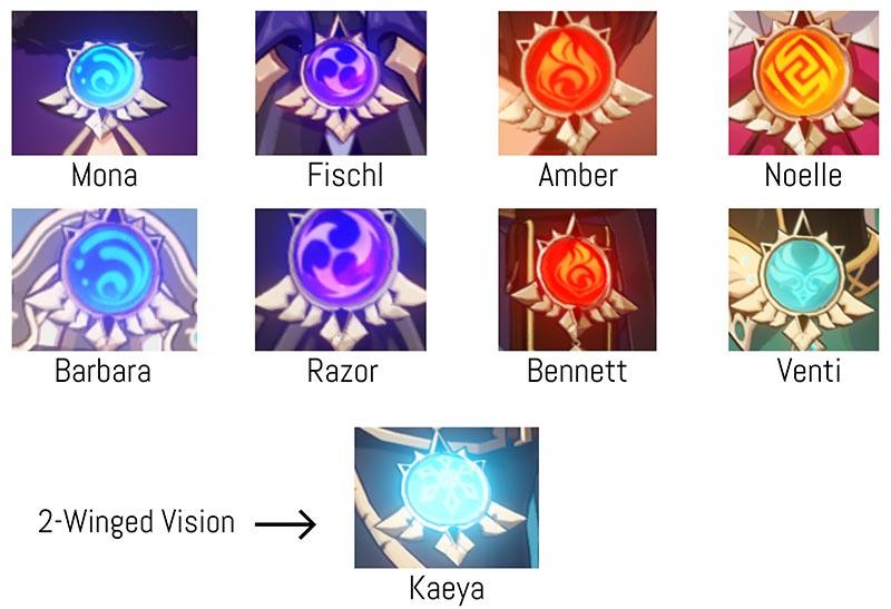 Genshin Impact - Bí ẩn về Vision và nguồn gốc của sức mạnh